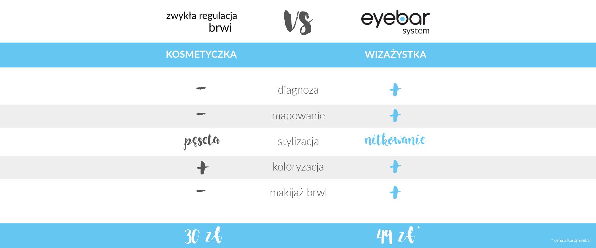 Zwykłą regulacja brwi vs Eyebar System